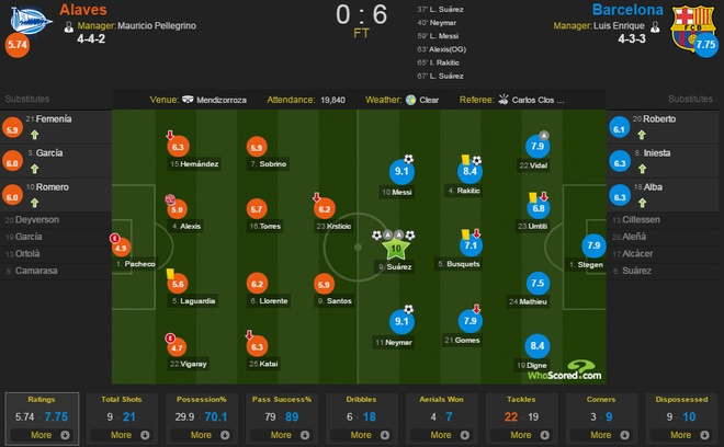 Alaves vs Barcelona anh 1