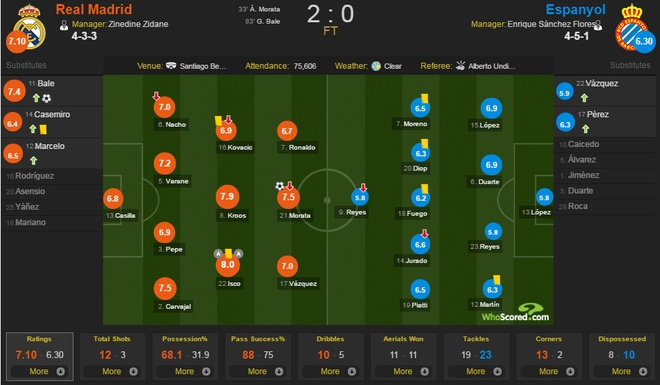 Real vs Espanyol anh 1