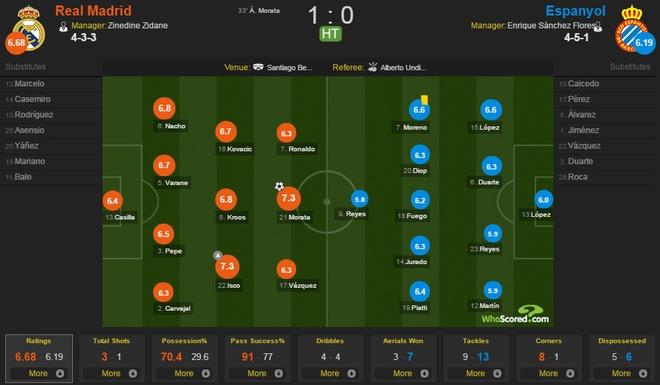 Real vs Espanyol anh 10