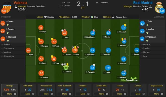 Ronaldo lap cong, Real van bai tran truoc Valencia hinh anh 1