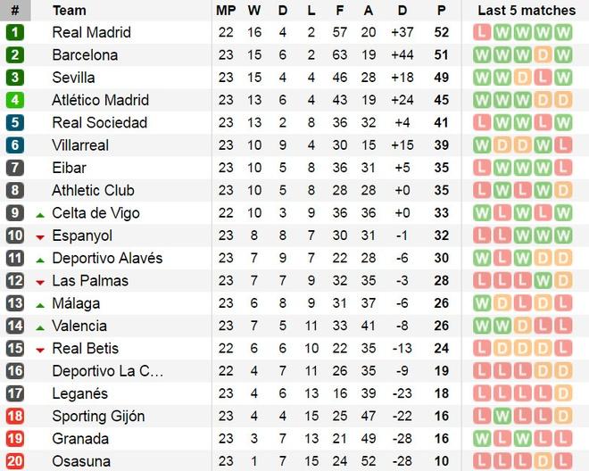 Ronaldo lap cong, Real van bai tran truoc Valencia hinh anh 14
