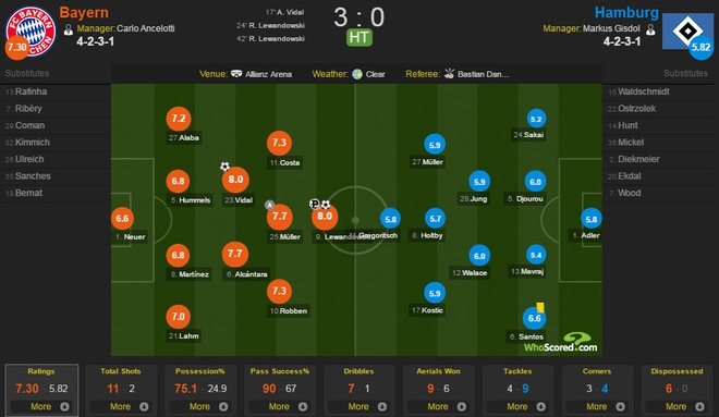 Bayern Munich vs Hamburg anh 20