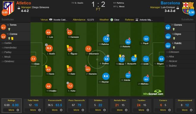 Atletico Madrid 1-2 Barcelona: Messi sam vai nguoi hung hinh anh 2