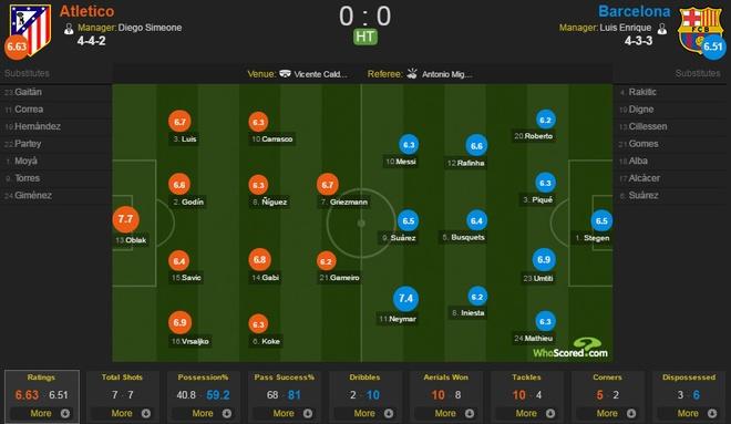 Atletico Madrid 1-2 Barcelona: Messi sam vai nguoi hung hinh anh 20