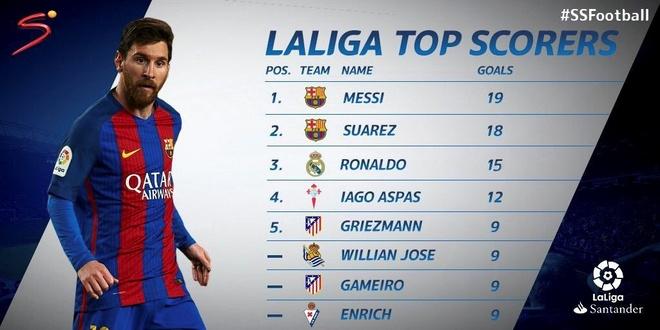 Atletico Madrid 1-2 Barcelona: Messi sam vai nguoi hung hinh anh 14