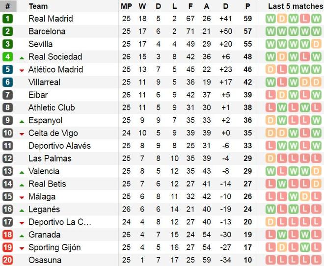 Eibar 1-4 Real: Benzema toa sang trong ngay vang CR7 hinh anh 3