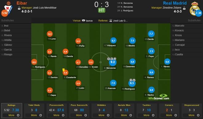 Eibar vs Real Madrid anh 16