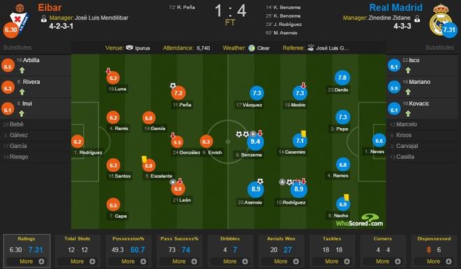 Eibar 1-4 Real: Benzema toa sang trong ngay vang CR7 hinh anh 2