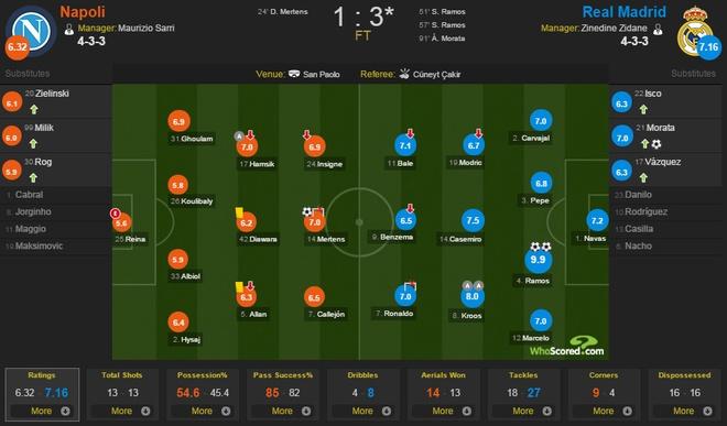 Napoli vs Real Madrid anh 2