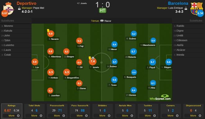 Deportivo vs Barcelona anh 14