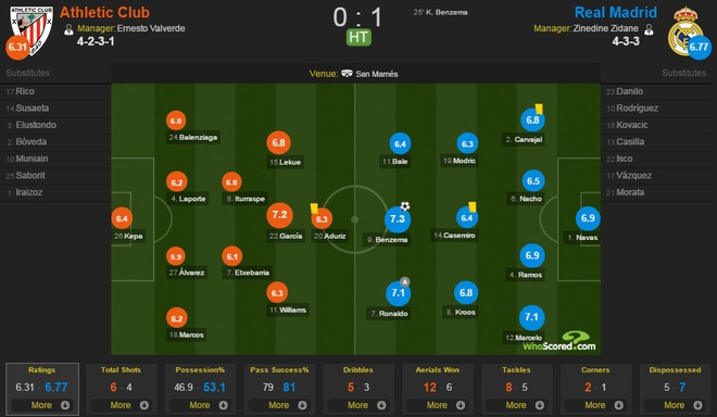 Bilbao vs Real anh 15