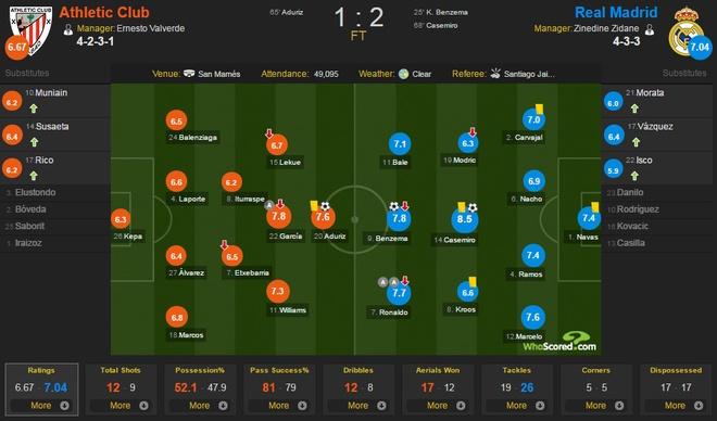 Bilbao vs Real anh 1