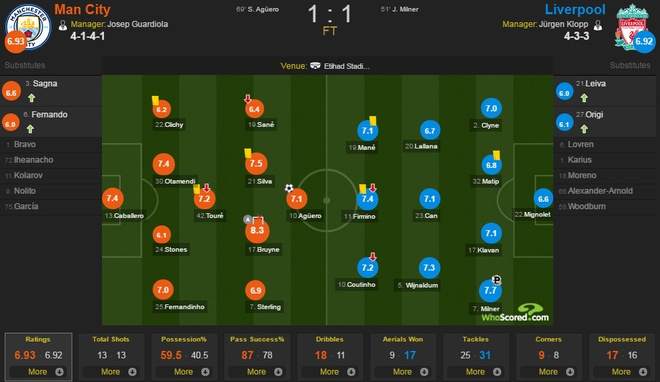Man City 1-1 Liverpool: Cac chan sut bong 'vo duyen' ky la hinh anh 1