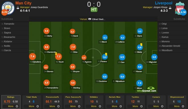 Man City 1-1 Liverpool: Cac chan sut bong 'vo duyen' ky la hinh anh 25