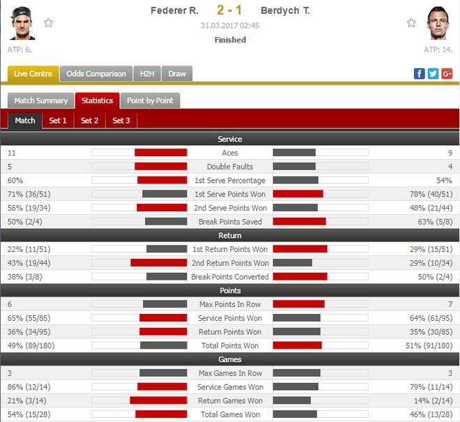 Federer cuu hai match-point, vao ban ket Miami Open hinh anh 2