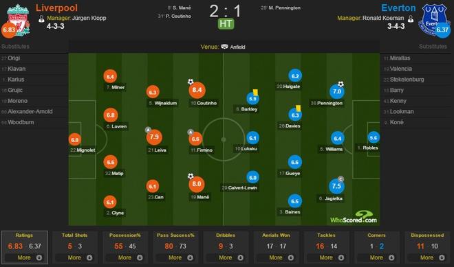 Liverpool vs Everton anh 26