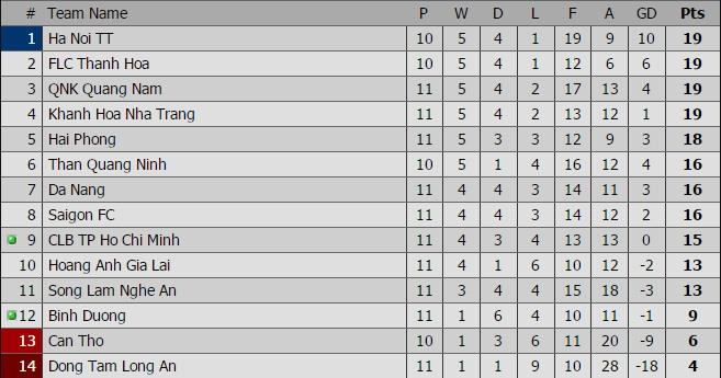 Hai Phong vs Song Lam Nghe An anh 1