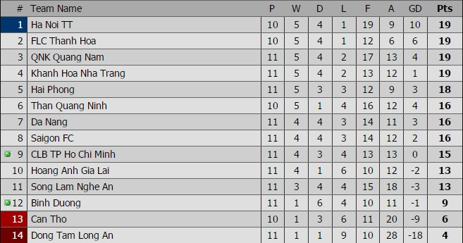 CLB Hai Phong 1-1 SLNA: Chu nha lo co hoi chiem ngoi dau hinh anh 1