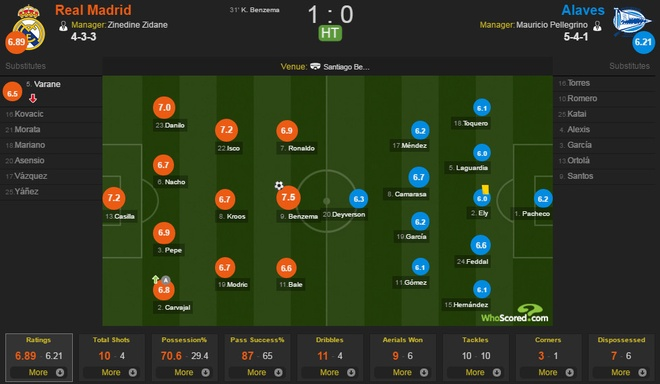 Real Madrid 3-0 Alaves: Ronaldo sam vai kien tao hinh anh 18