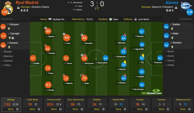 Real Madrid 3-0 Alaves: Ronaldo sam vai kien tao hinh anh 1