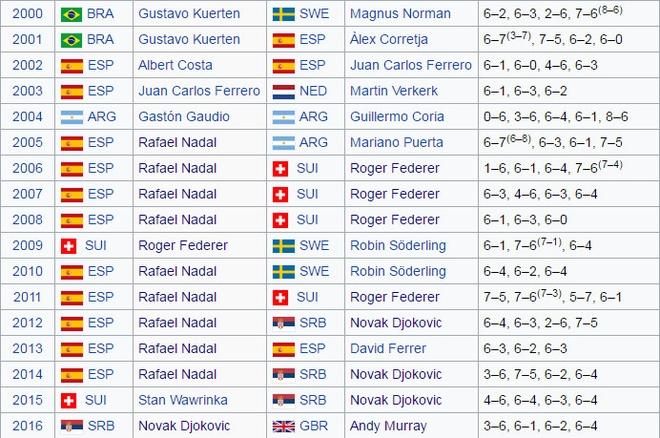 Federer khong tham du 3 giai Masters lien tiep hinh anh 2