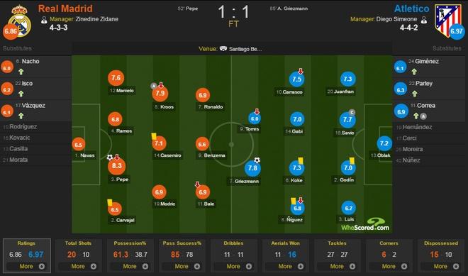 Real vs Atletico (1-1): Ken ken co nguy co mat ngoi dau hinh anh 2