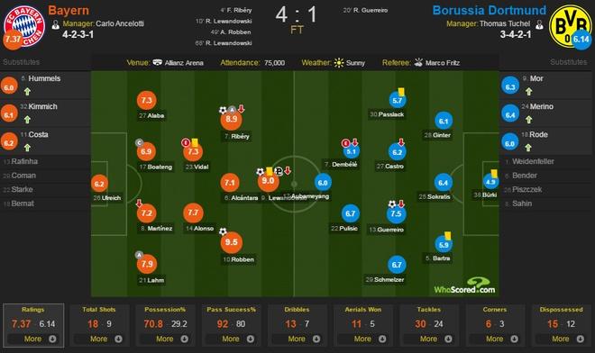 Bayern vs Dortmund anh 2
