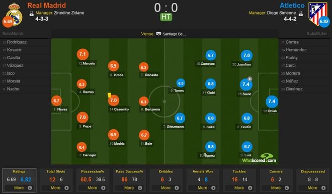 Real vs Atletico (1-1): Ken ken co nguy co mat ngoi dau hinh anh 17