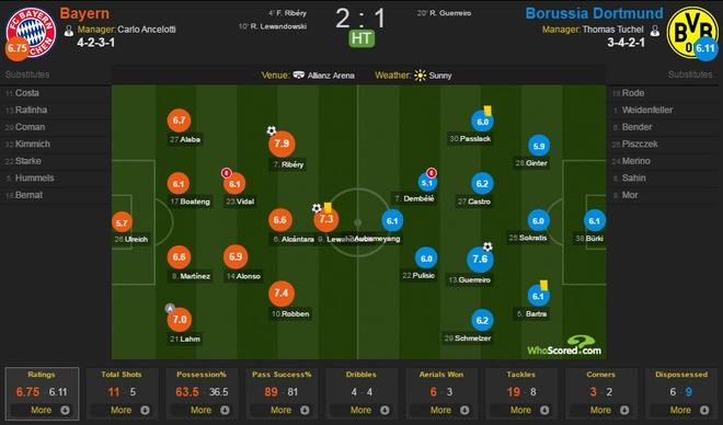 Bayern vs Dortmund anh 8
