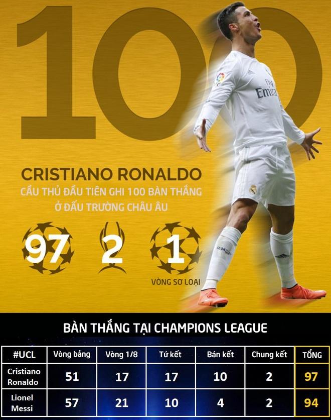 Ronaldo duoc ton vinh sau cot moc lich su hinh anh 3