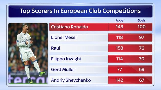 Ronaldo duoc ton vinh sau cot moc lich su hinh anh 6