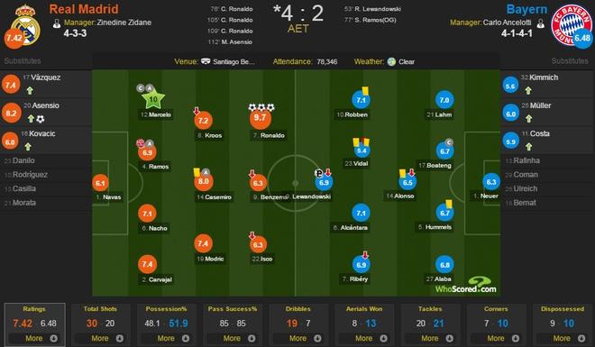 Ronaldo lap hat-trick, Real danh bai Bayern o hiep phu hinh anh 3