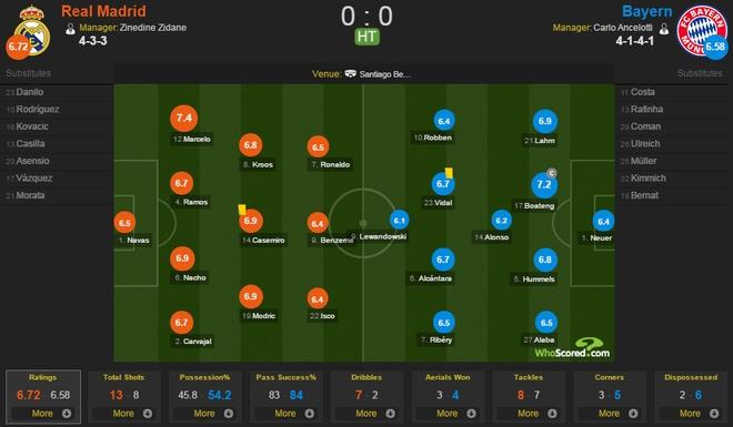Ronaldo lap hat-trick, Real danh bai Bayern o hiep phu hinh anh 16