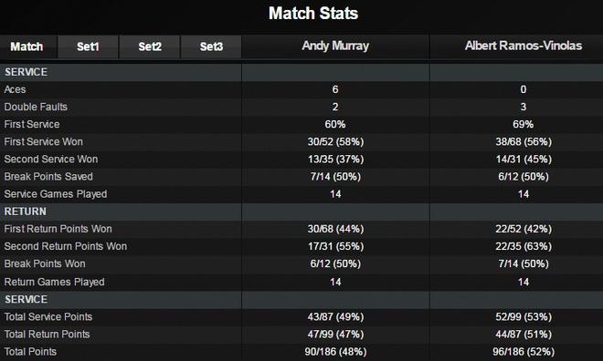 Andy Murray thua dau o Monte Carlo Masters hinh anh 2