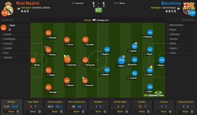 Messi lap cu dup, Barca thang kich tinh Real 3-2 hinh anh 26