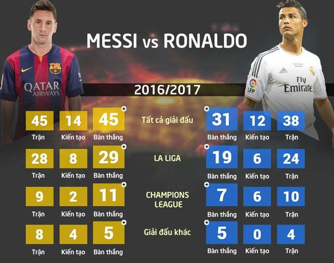 Messi lap cu dup, Barca thang kich tinh Real 3-2 hinh anh 10