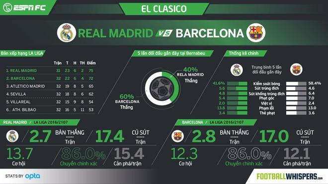 Messi lap cu dup, Barca thang kich tinh Real 3-2 hinh anh 7
