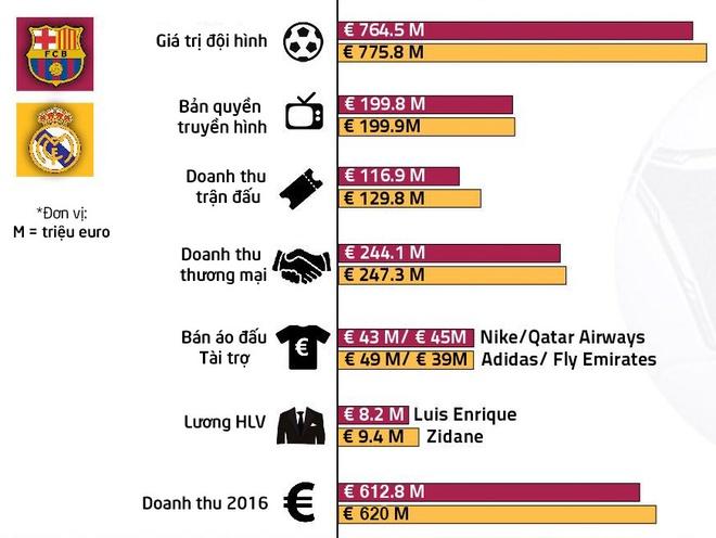 Messi lap cu dup, Barca thang kich tinh Real 3-2 hinh anh 9