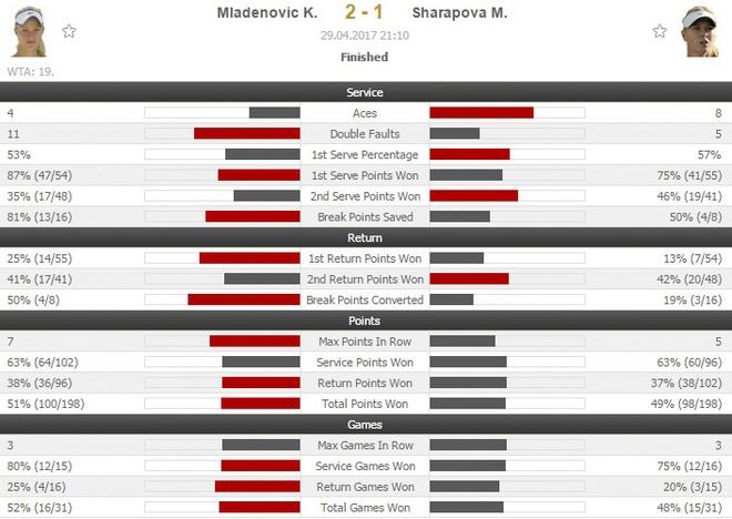 Sharapova thua nguoc anh 2