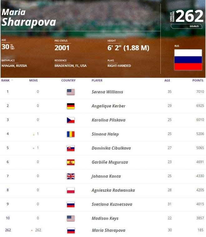 Murray doi y,  ung ho Sharapova anh 2