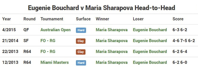 Sharapova co co hoi 'day do' Bouchard o Madrid Open hinh anh 2