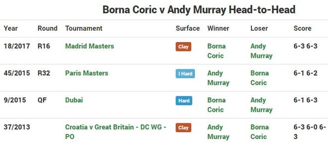 Murray chia tay Madrid Open boi tay vot thua vong loai hinh anh 2