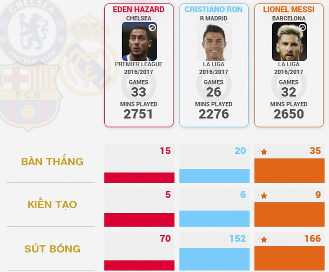 Hazard tham vong thay Ronaldo, Messi gianh Qua bong vang hinh anh 2