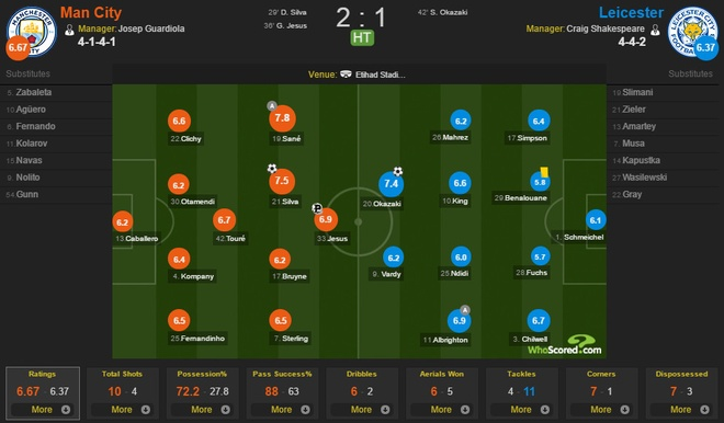 Man City vs Leicester (2-1): Mahrez bi tuoc ban thang phat den hinh anh 20