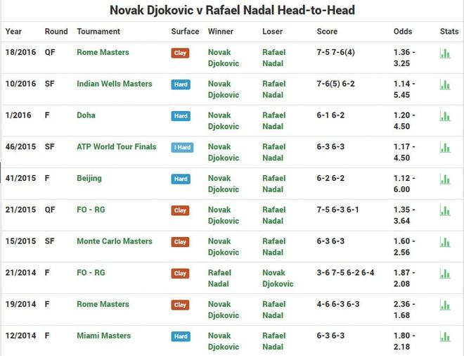 Djokovic dai chien Nadal anh 2