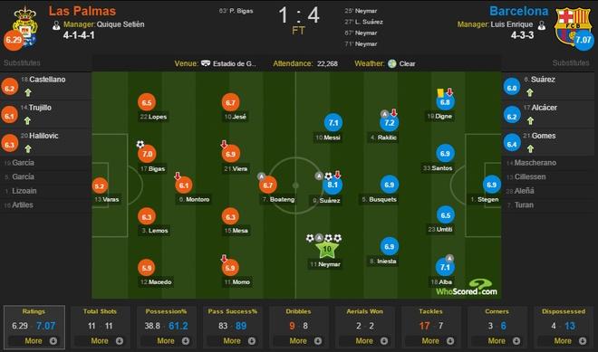 Neymar lap hat-trick, Barca van xep tren Real hinh anh 10