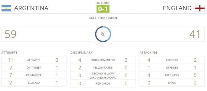 U20 Argentina vs U20 Anh (0-3): Tam Su khoi dau hoan hao hinh anh 35