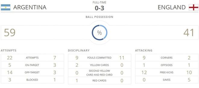 U20 Argentina vs U20 Anh (0-3): Tam Su khoi dau hoan hao hinh anh 2
