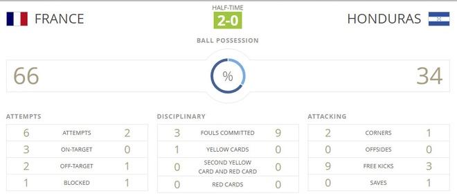 U20 Phap vs U20 Honduras (3-0): Suc manh ung vien vo dich hinh anh 21