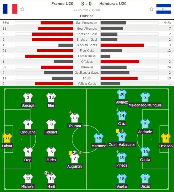 U20 Phap vs U20 Honduras (3-0): Suc manh ung vien vo dich hinh anh 2